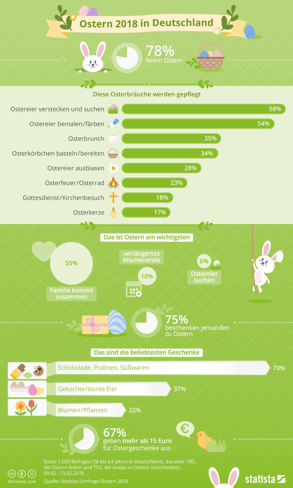 Infografik - Ostern 2018 Osterbräuche und was ist wichtig